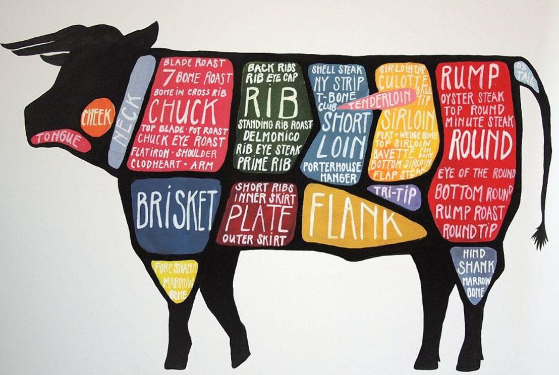 Butcher Cuts Diagram